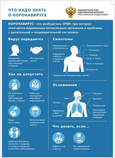 Коронавирусная инфекция (COVID-19). Что важно знать (см. по ссылке).